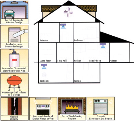 Carbon Monoxide Awareness Be Alarmed Be Educated Keep Your Family Safe Excalibur Insurance